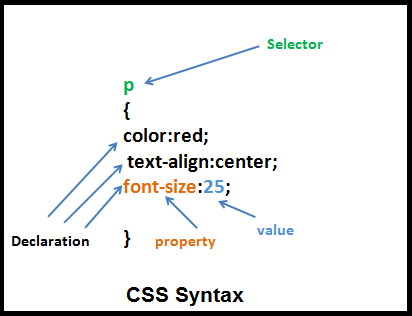 external image css-syntax.png